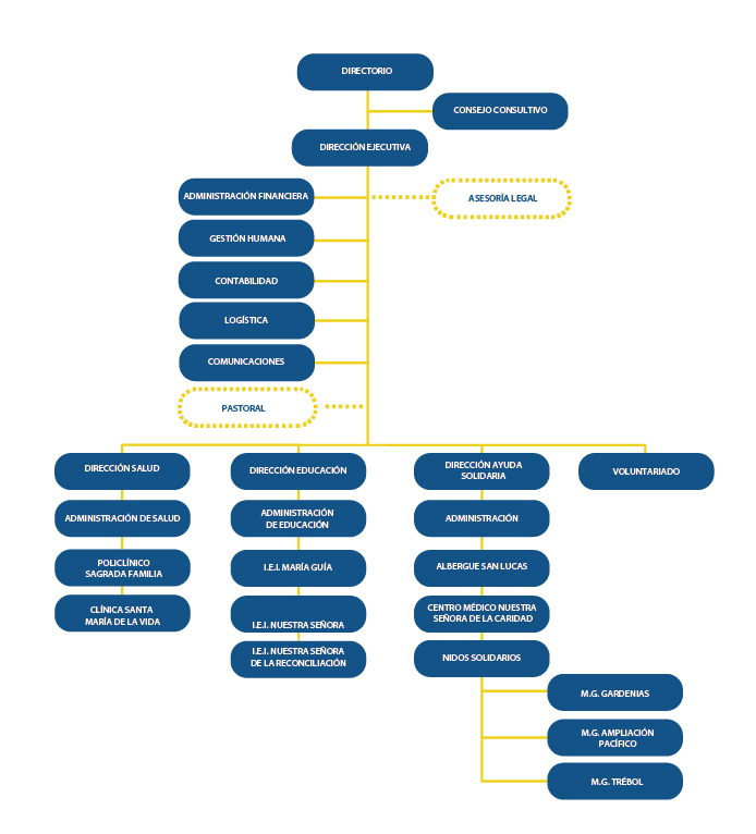 Organigrama-web
